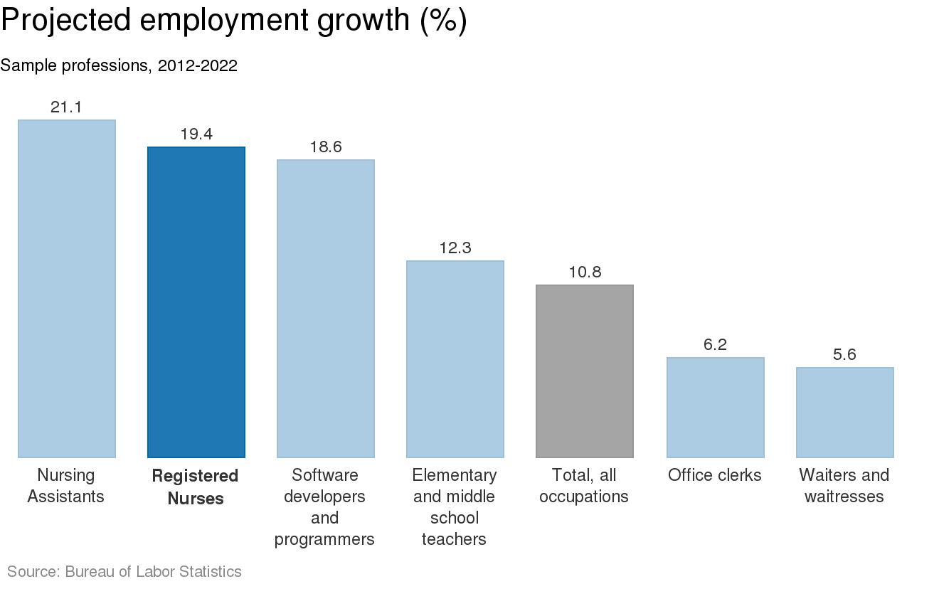 Registered Nurses: Employment growth (chart)