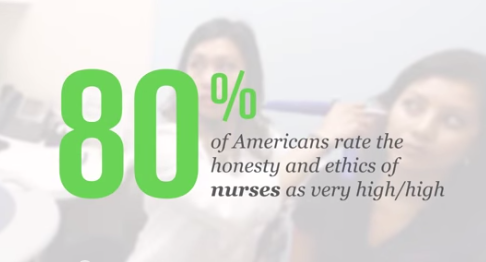 Gallup: 80% rate honesty and trustworthiness of nurses highly