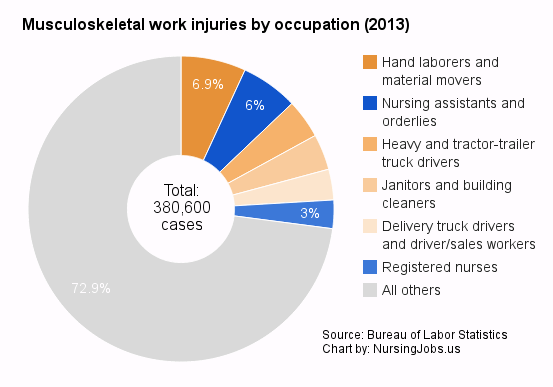 Chart: Musculoskeletal work injuries by occupation: percentages
